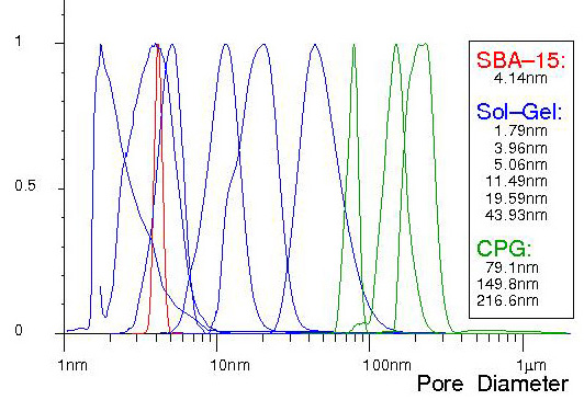Normalised example pore size distributions,