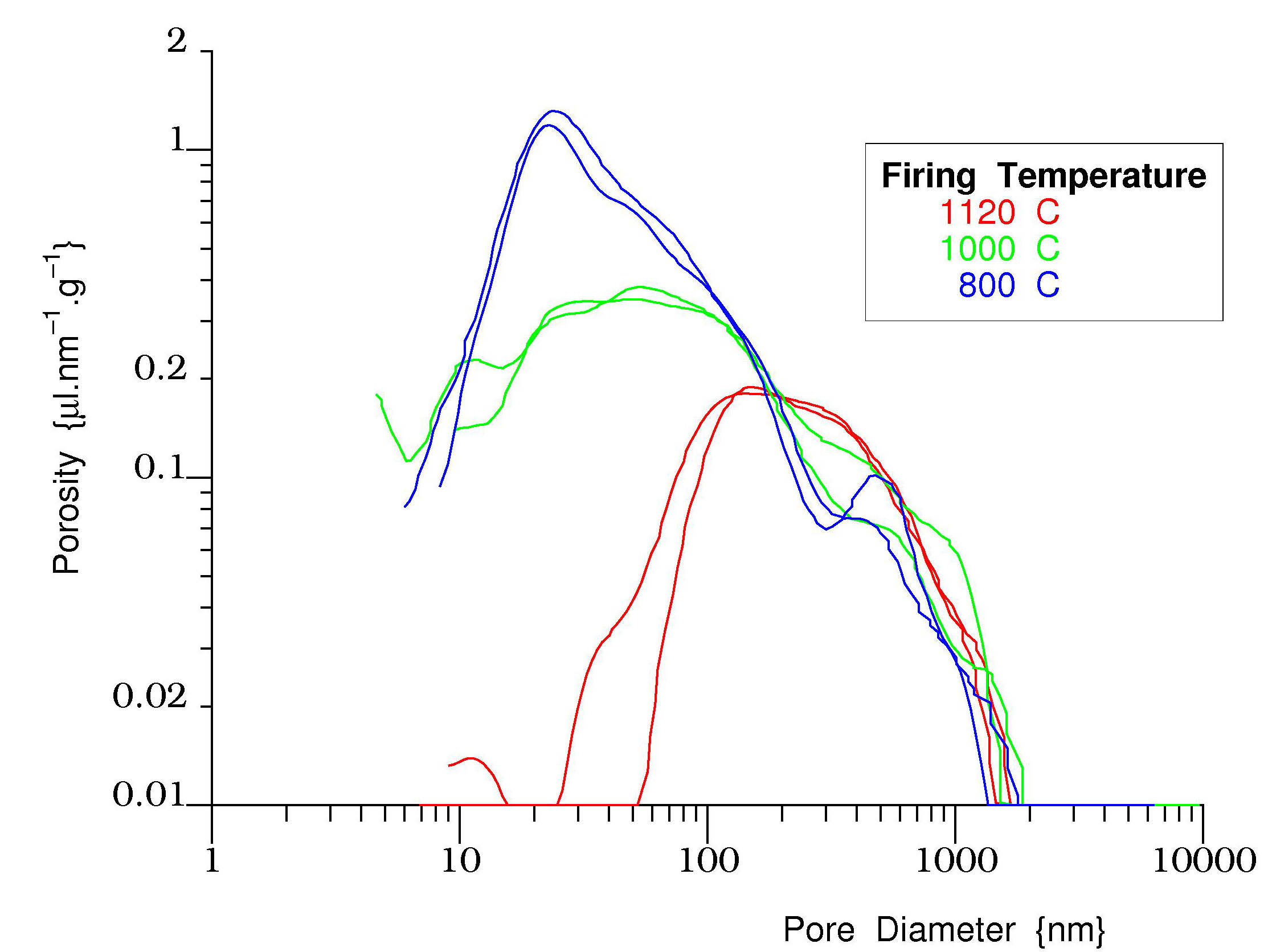 Pore size sistributions for a clay fired at